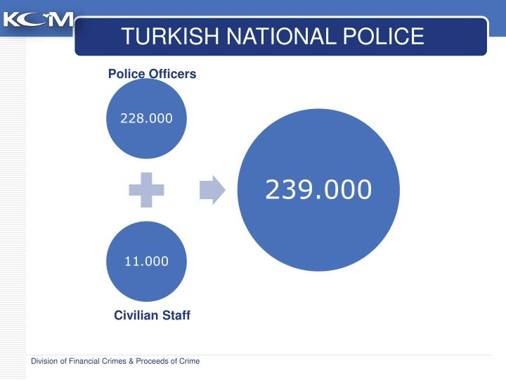 TURKISH NATIONAL POLICE