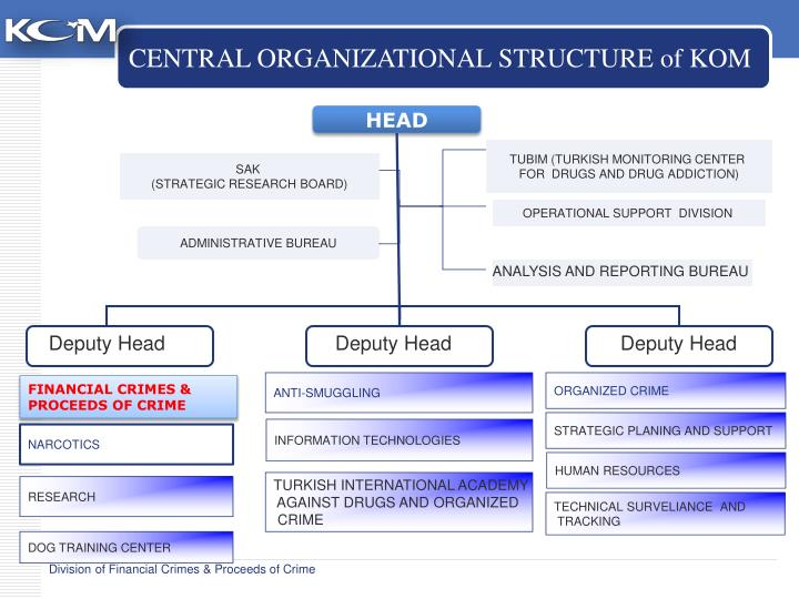 CENTRAL ORGANIZATIONAL STRUCTURE of KOM