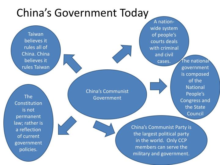 China's Government Today