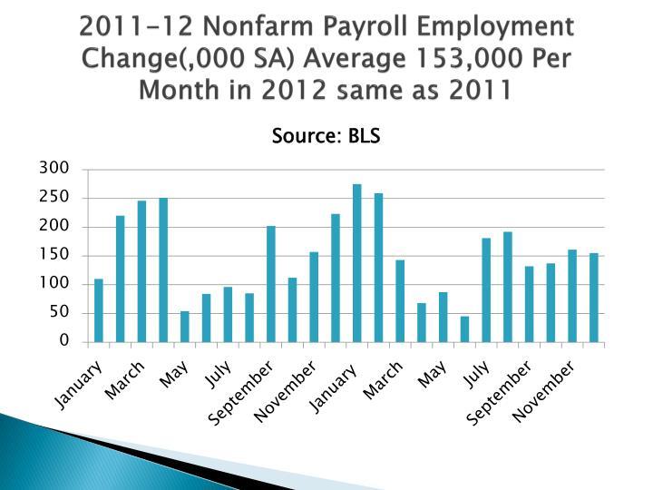 2011-12 Nonfarm Payroll Employment Change(,000 SA) Average 153,000 Per Month in 2012 same as 2011