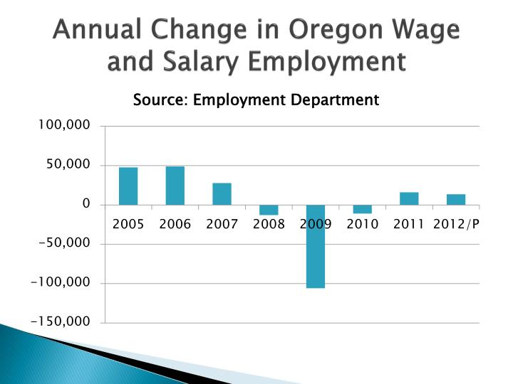 Annual Change in Oregon Wage and Salary Employment
