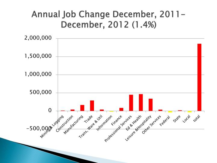Annual Job Change December, 2011-December, 2012 (1.4%)