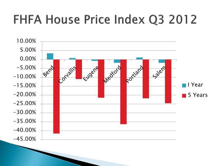 FHFA House Price Index Q3 2012