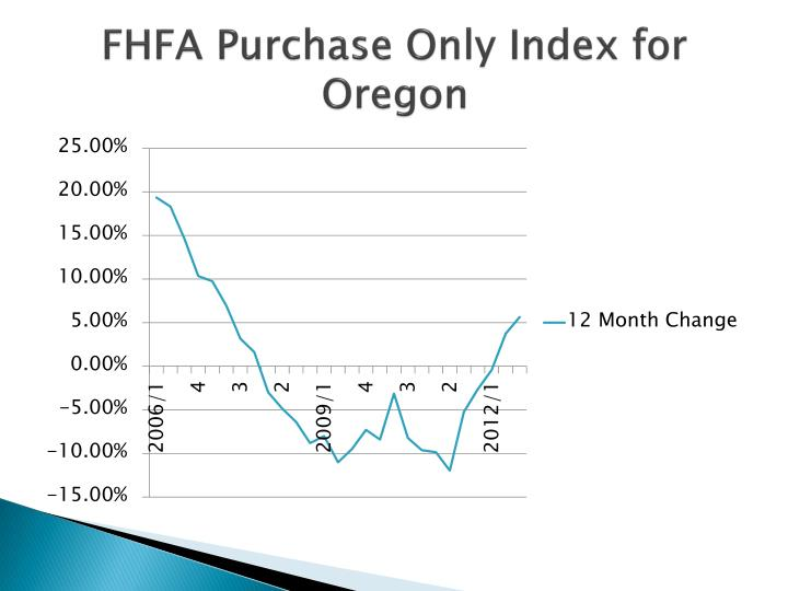 FHFA Purchase Only Index for Oregon