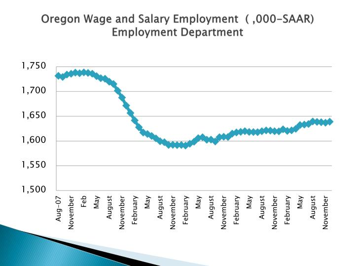 Oregon Wage and Salary Employment  ( ,000-SAAR) Employment Department