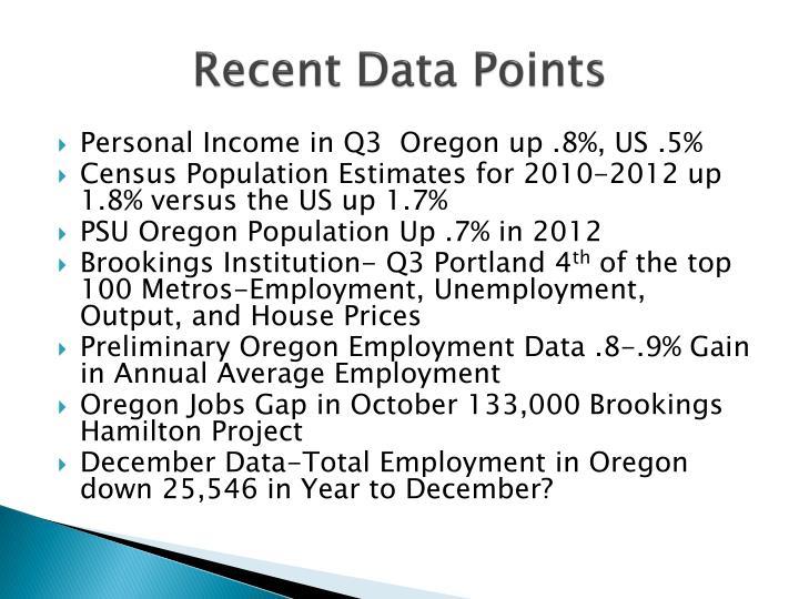 Recent Data Points