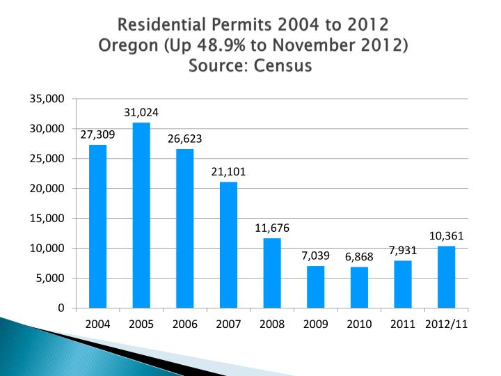 Residential Permits 2004 to 2012