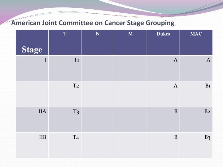 American Joint Committee on Cancer Stage Grouping