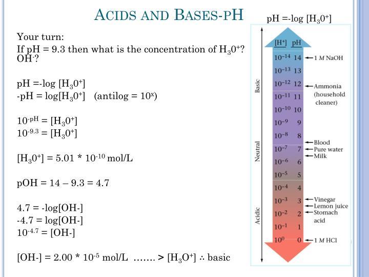 pH =-log [H
