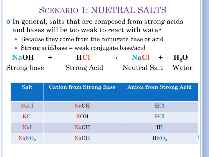 Scenario 1: NUETRAL SALTS