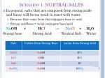 scenario 1 nuetral salts