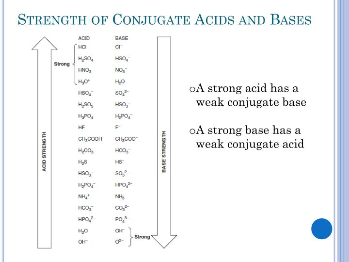 Strength of Conjugate Acids and Bases