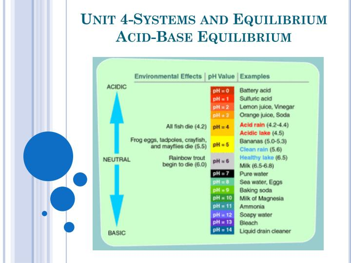 Unit 4 systems and equilibrium acid base equilibrium