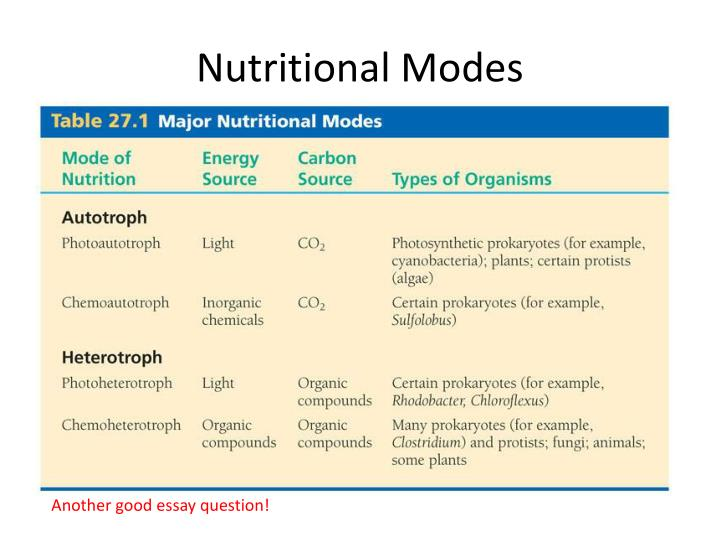 Nutritional Modes