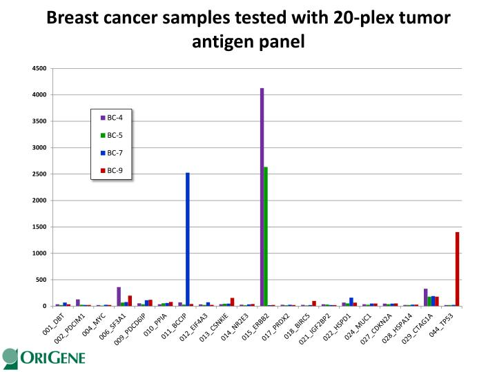 Breast cancer samples tested with 20-plex tumor antigen panel