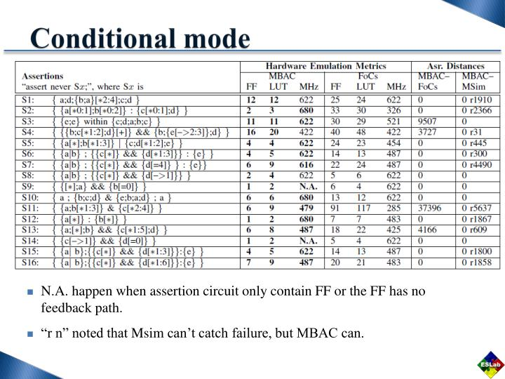Conditional mode