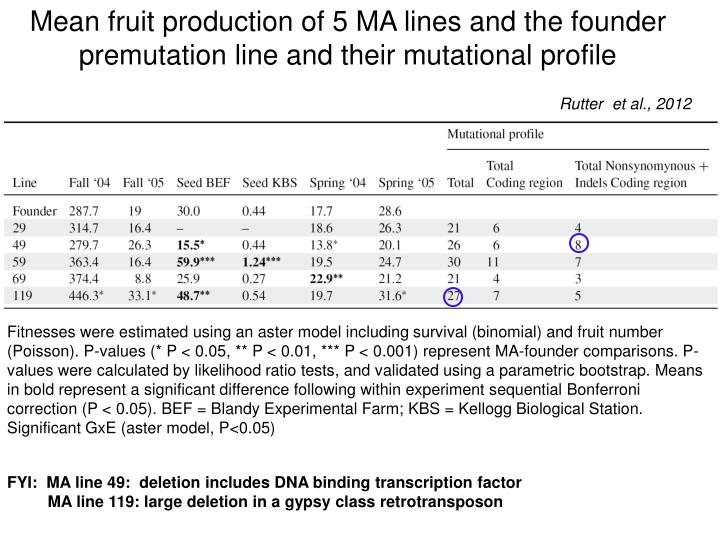 Mean fruit production of 5 MA lines and the founder