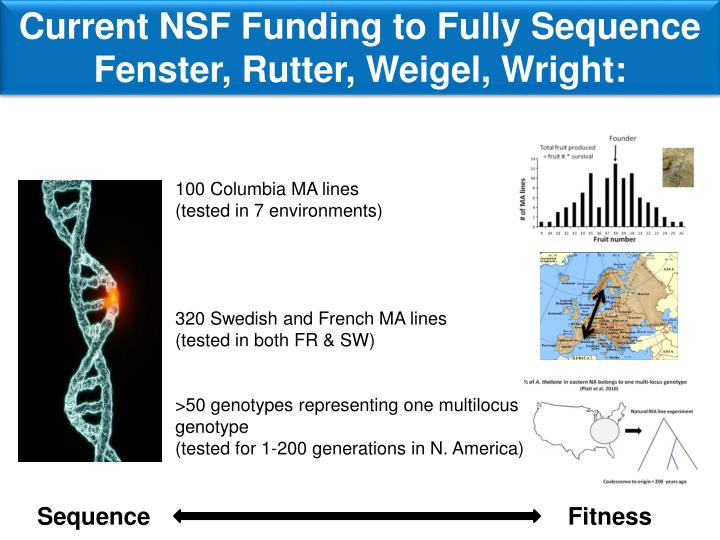 Current NSF Funding to Fully Sequence
