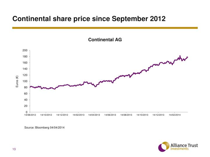 Continental share price since September 2012