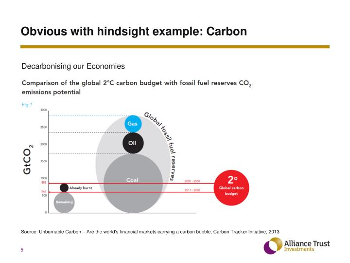 Obvious with hindsight example: Carbon