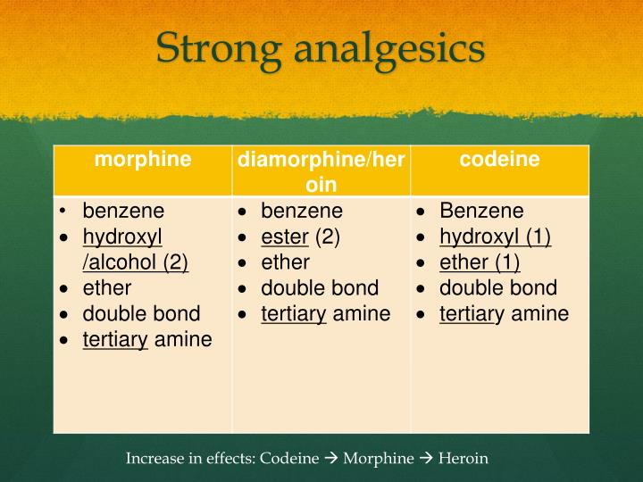 Strong analgesics