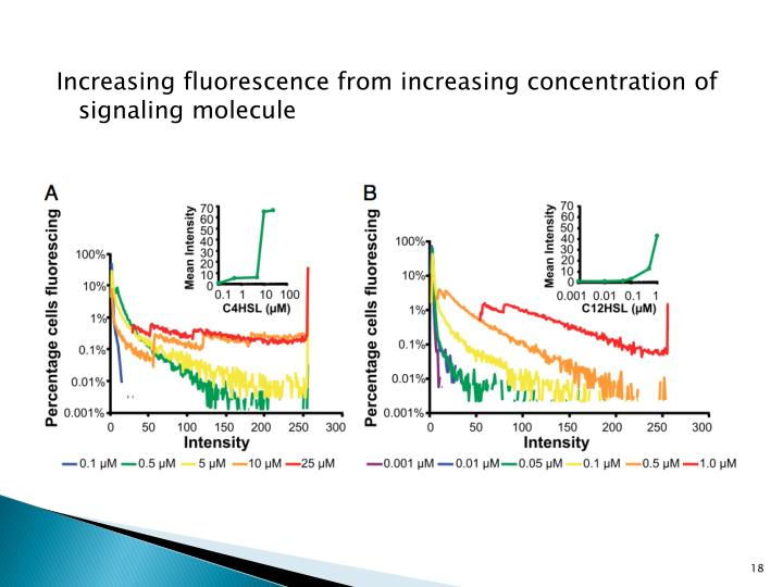 Increasing fluorescence from increasing concentration of signaling molecule