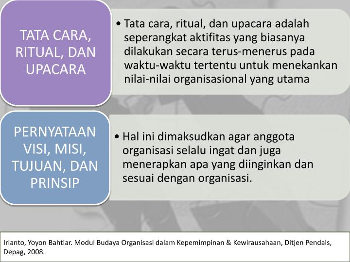 Irianto, Yoyon Bahtiar. Modul Budaya Organisasi dalam Kepemimpinan & Kewirausahaan, Ditjen Pendais, Depag, 2008.