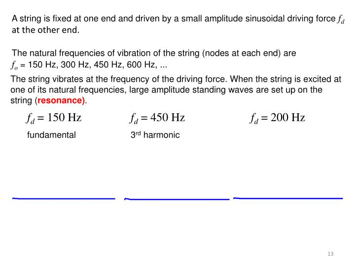 A string is fixed at one end and driven by a small amplitude sinusoidal driving force