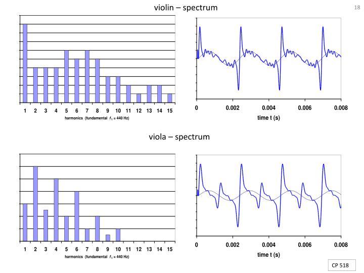 violin – spectrum
