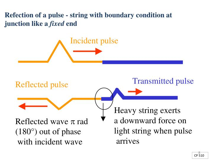 Refection of a pulse - string with boundary condition at junction like a