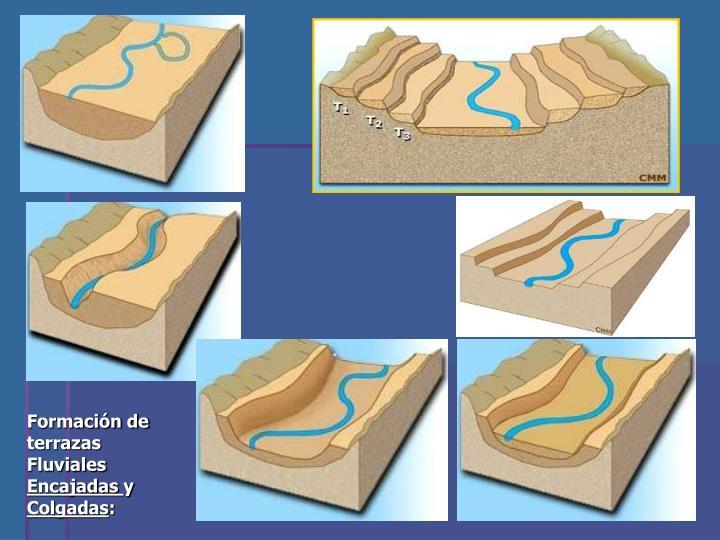 Formación de terrazas