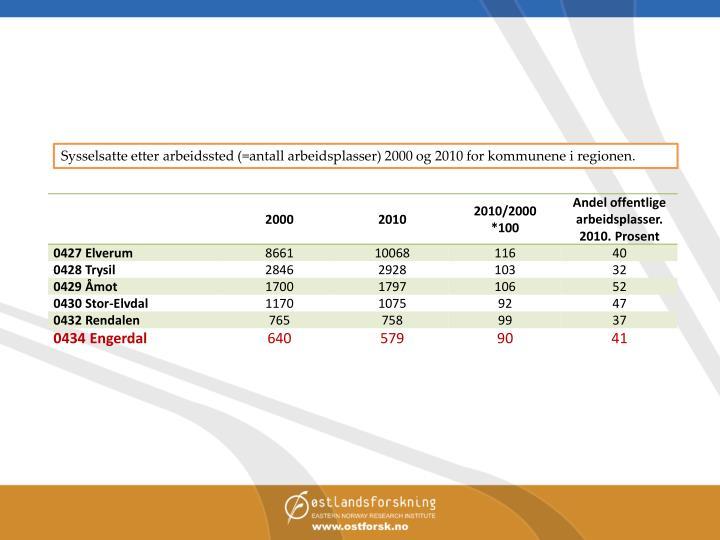 Sysselsatte etter arbeidssted (=antall arbeidsplasser) 2000 og 2010 for kommunene i regionen