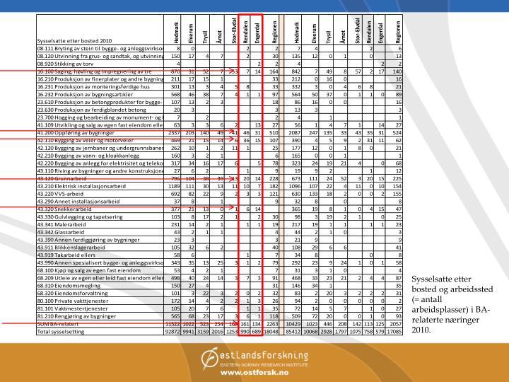 Sysselsatte etter bosted og arbeidssted (= antall arbeidsplasser) i