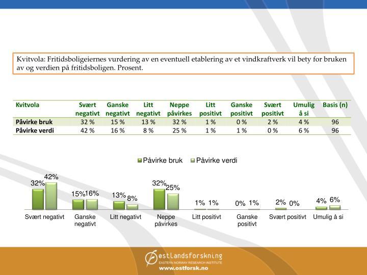 Kvitvola: Fritidsboligeiernes vurdering av en eventuell etablering av et vindkraftverk vil bety for bruken av og verdien på fritidsboligen. Prosent.