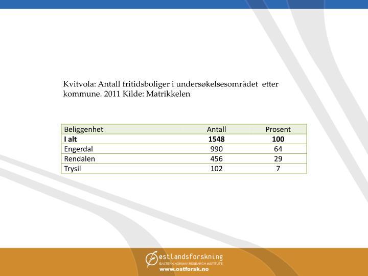 Kvitvola: Antall fritidsboliger i undersøkelsesområdet  etter kommune. 2011 Kilde: Matrikkelen