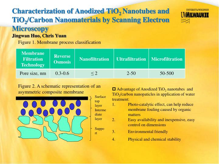 Characterization of Anodized TiO