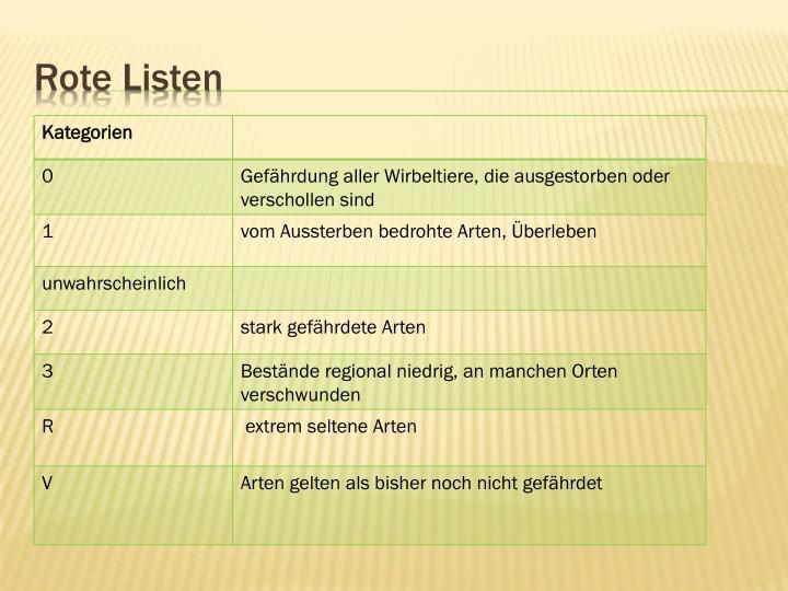 Rote Listen