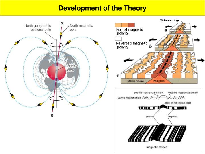 Development of the Theory