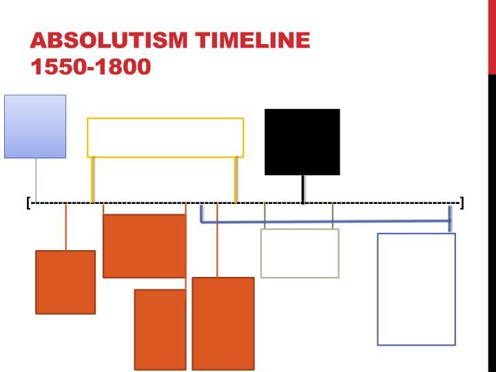 Absolutism Timeline