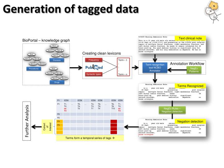 Generation of tagged data
