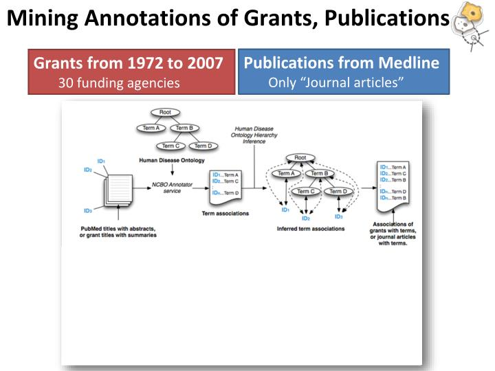 Mining Annotations of Grants, Publications