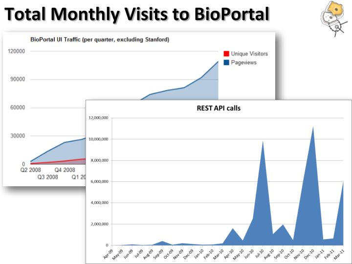 Total Monthly Visits to BioPortal