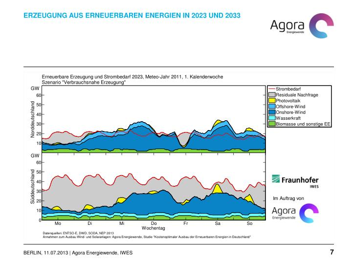 Erzeugung aus Erneuerbaren Energien in 2023 und 2033