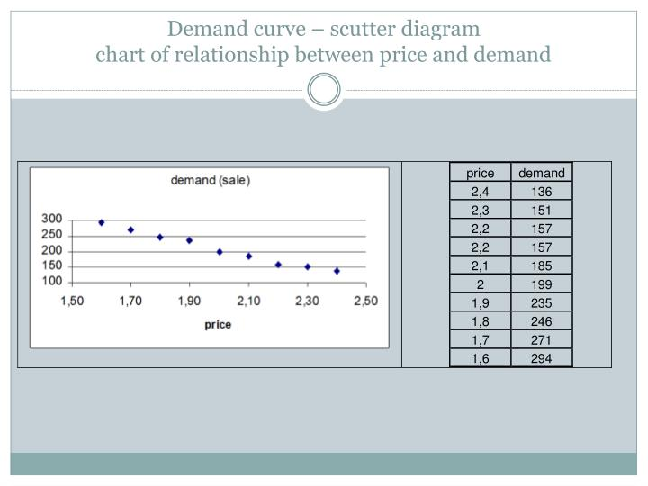 Demand curve –