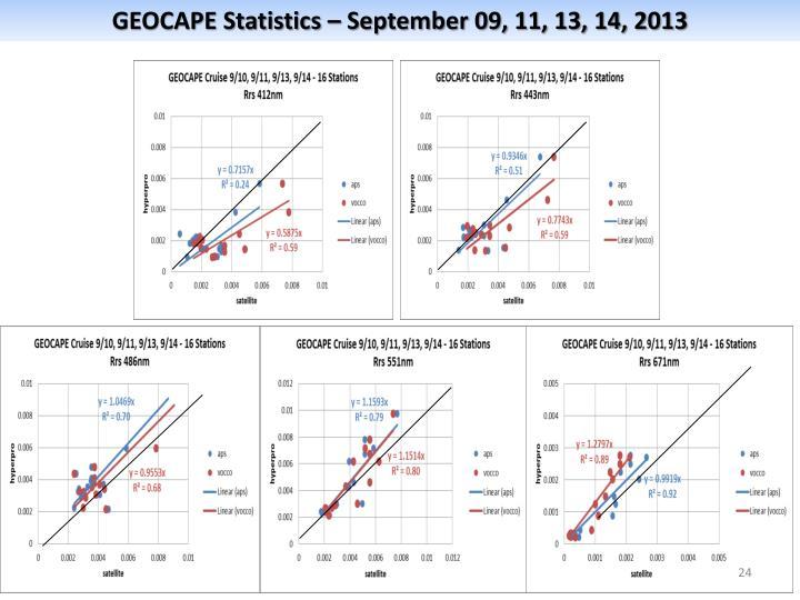 GEOCAPE Statistics – September 09, 11, 13, 14, 2013