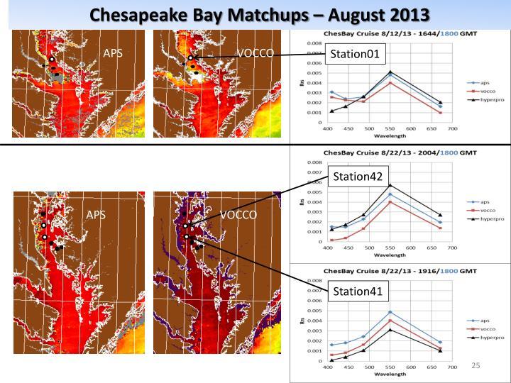 Chesapeake Bay Matchups – August 2013