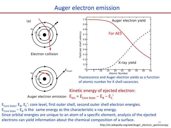 Auger electron emission
