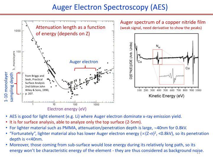Auger Electron Spectroscopy (AES)