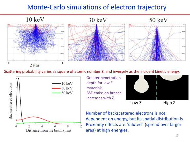 Monte-Carlo simulations of electron trajectory