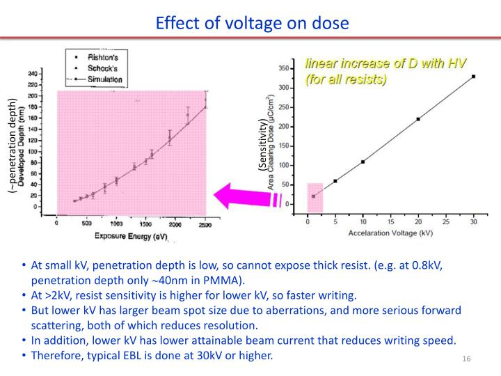 Effect of voltage on dose